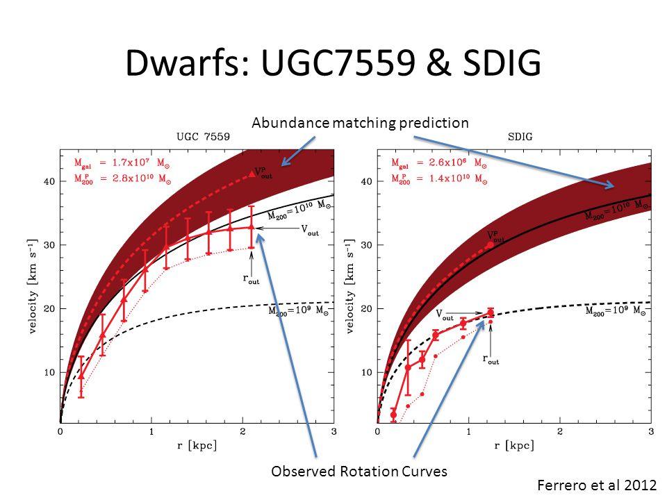 Dwarfs: UGC7559 & SDIG Ferrero et al 2012 Abundance matching prediction Observed Rotation Curves