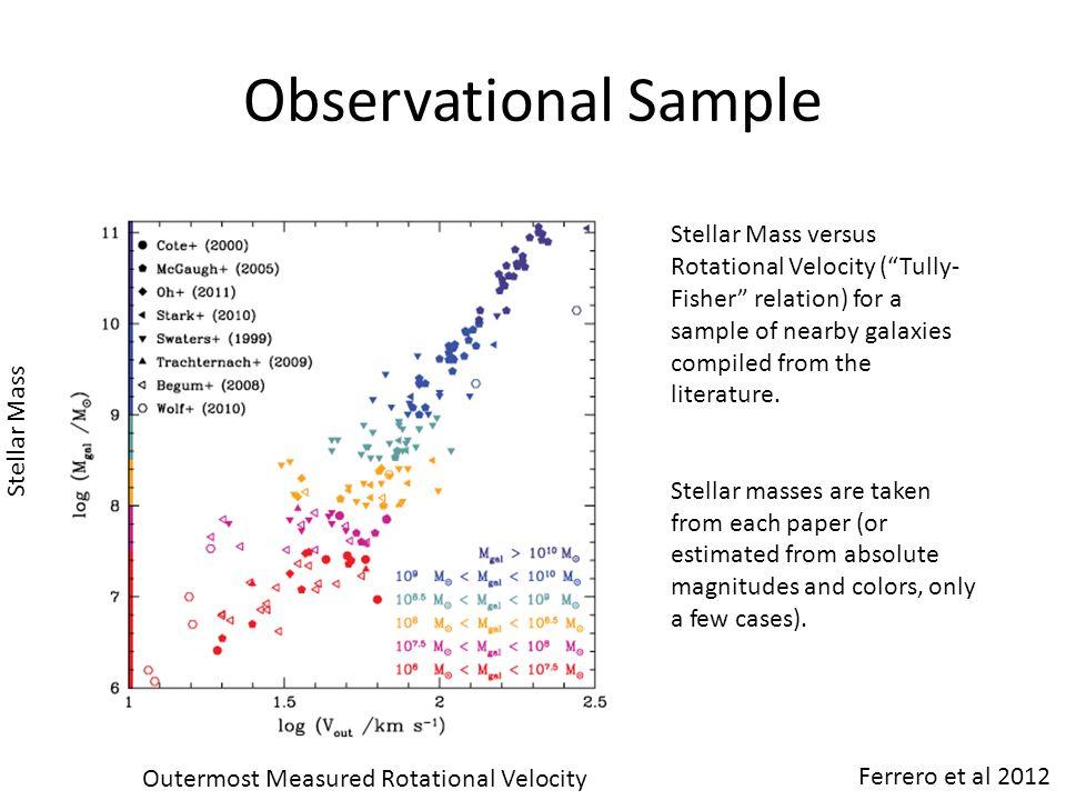 "Observational Sample Outermost Measured Rotational Velocity Stellar Mass Stellar Mass versus Rotational Velocity (""Tully- Fisher"" relation) for a samp"