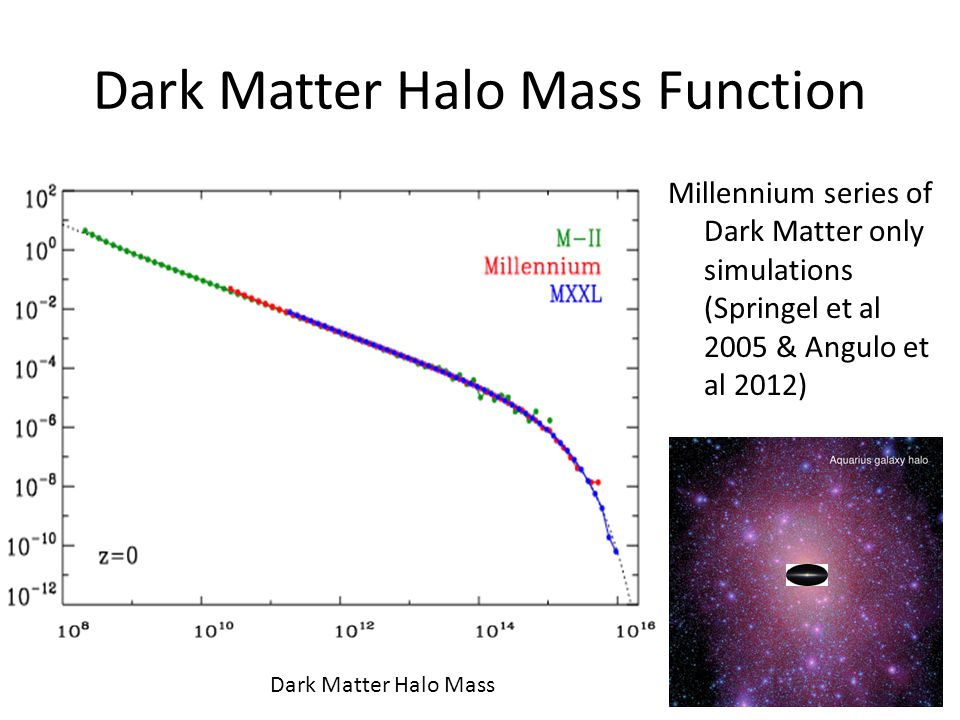 Baryonic Content Baryonic (Gas + Stars) Mass inside Virial Radius Halo Virial Mass Simulated galaxies where star formation has largely ceased (red circles) have lost most of their baryons.