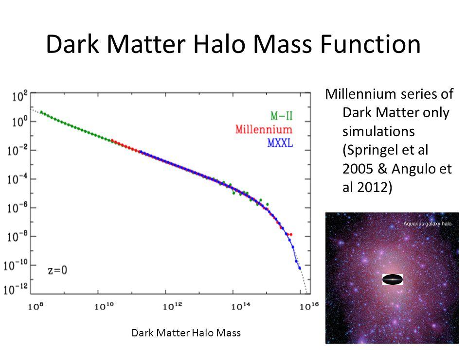 Dark Matter Halo Mass Function Millennium series of Dark Matter only simulations (Springel et al 2005 & Angulo et al 2012) Dark Matter Halo Mass