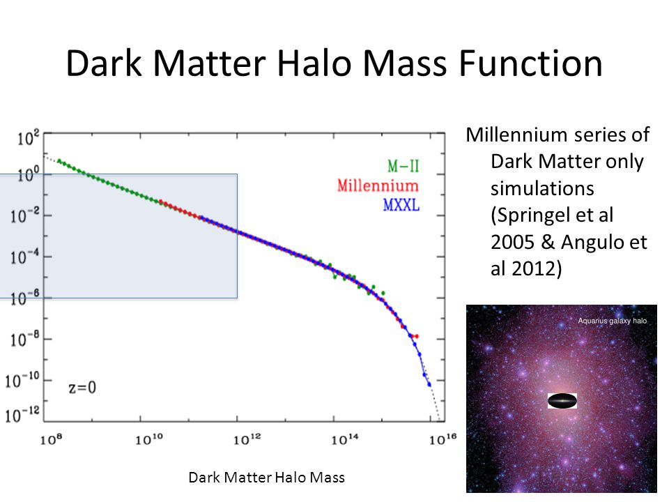 Galaxy and Halo Mass Function At the faint end, the dark matter halo mass function is much steeper than the galaxy stellar mass function What is the relation between galaxy stellar mass and dark matter halo mass in order to reconcile these two distributions.