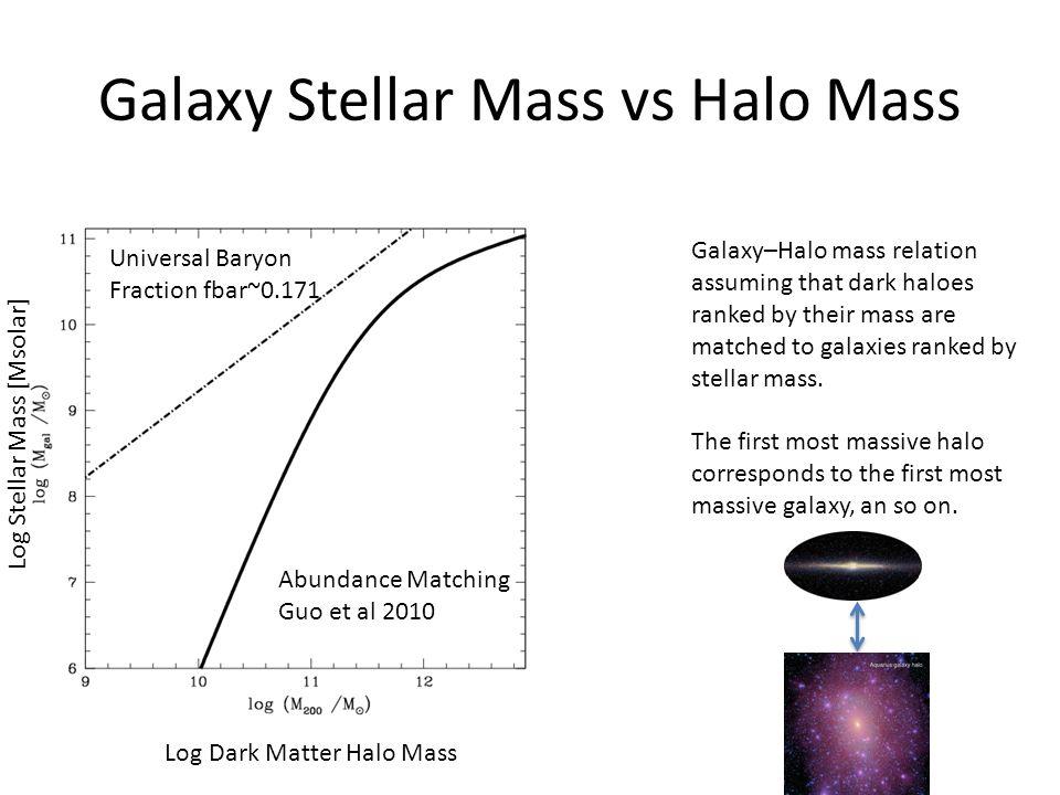 Trajectories of galaxies Benitez-Llambay et al 2013