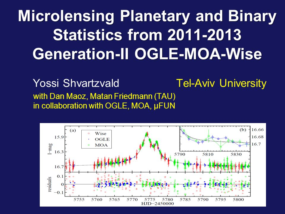 18 th Conference on Gravitational Microlensing Microlensing Planetary and Binary Statistics from 2011-2013 Generation-II OGLE-MOA-Wise Microlensing Planetary and Binary Statistics from 2011-2013 Generation-II OGLE-MOA-Wise Yossi Shvartzvald Tel-Aviv University with Dan Maoz, Matan Friedmann (TAU) in collaboration with OGLE, MOA, µFUN