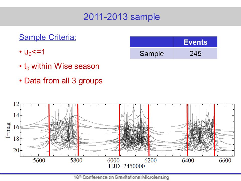 18 th Conference on Gravitational Microlensing 2011-2013 sample Sample Criteria: u 0 <=1 t 0 within Wise season Data from all 3 groups Events 245Sample