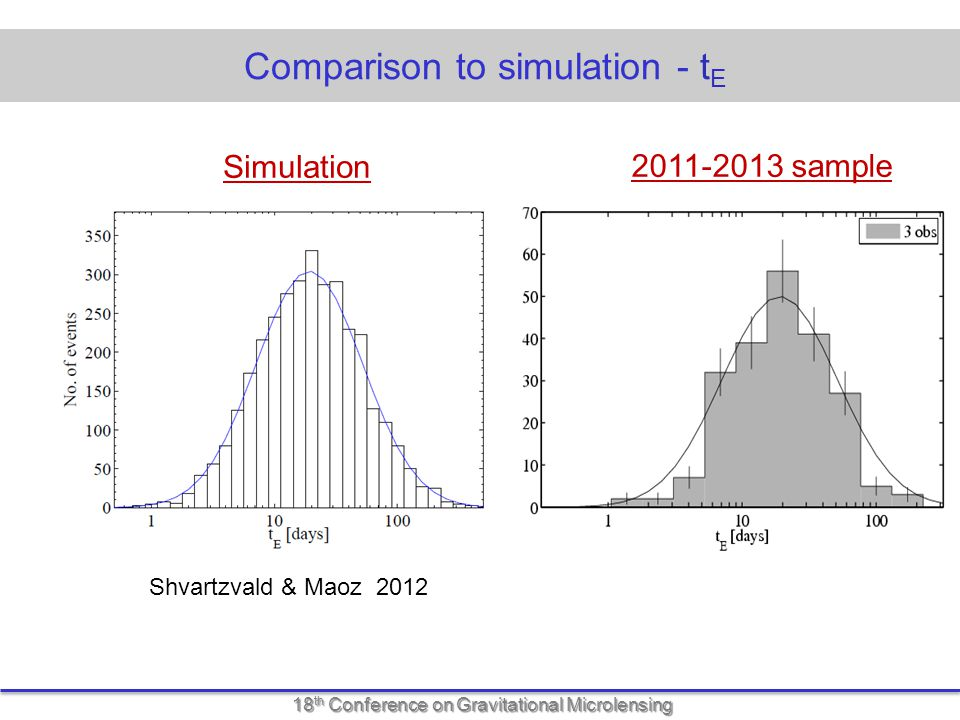 18 th Conference on Gravitational Microlensing Comparison to simulation - t E Shvartzvald & Maoz 2012 Simulation 2011-2013 sample