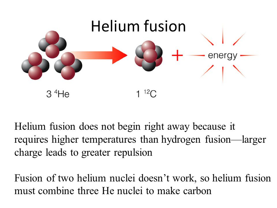 Helium fusion does not begin right away because it requires higher temperatures than hydrogen fusion—larger charge leads to greater repulsion Fusion o