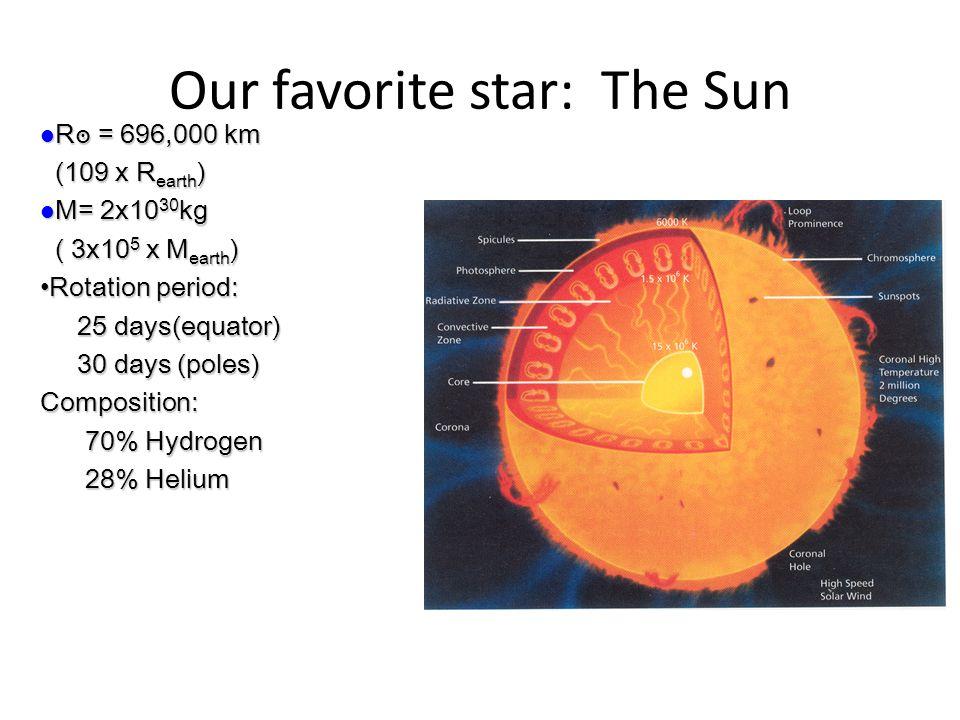 Our favorite star: The Sun R ๏ = 696,000 km R ๏ = 696,000 km (109 x R earth ) (109 x R earth ) M= 2x10 30 kg M= 2x10 30 kg ( 3x10 5 x M earth ) ( 3x10