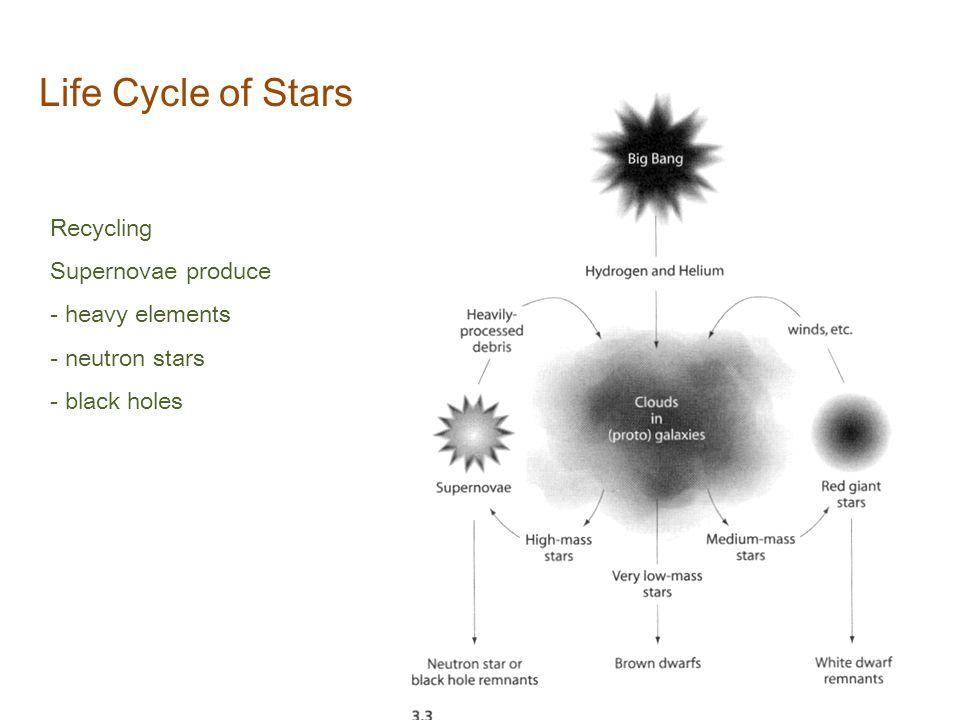 54 core collapse supernova mechanism Fe core inner core pre SN star 1.