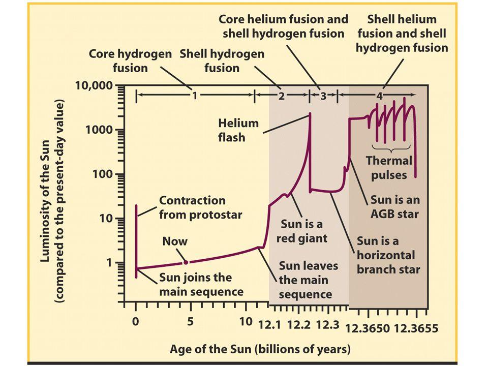 Time line for Sun's evolution