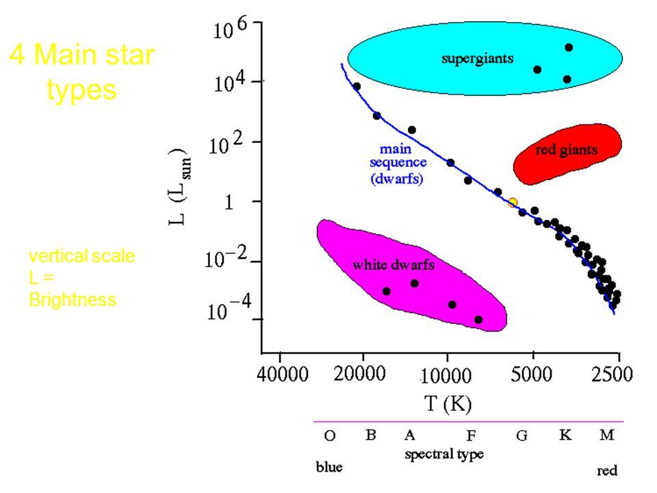 vertical scale L = Brightness 4 Main star types
