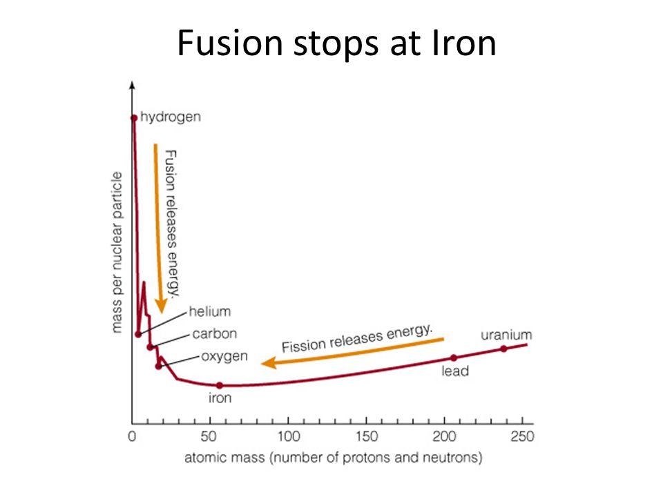 Fusion stops at Iron