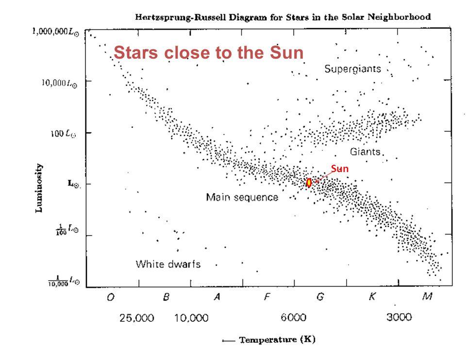 Stars close to the Sun Sun