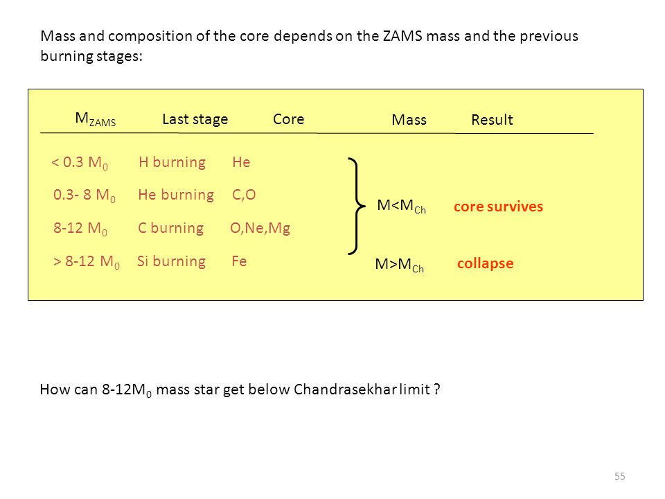 55 Mass and composition of the core depends on the ZAMS mass and the previous burning stages: 0.3- 8 M 0 He burning C,O 8-12 M 0 C burning O,Ne,Mg > 8