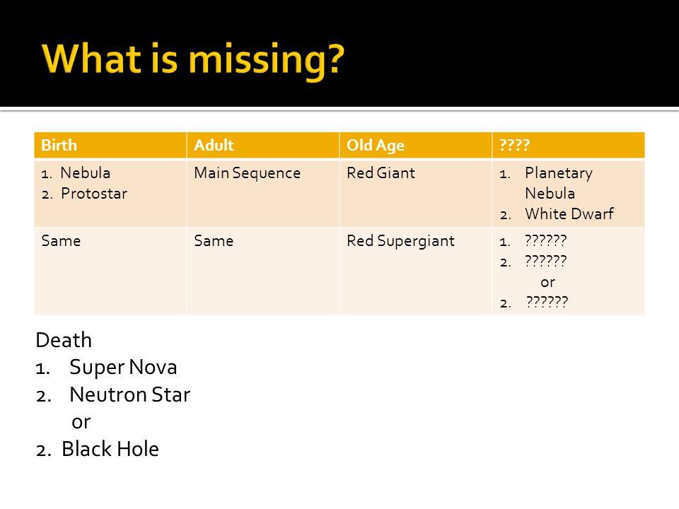BirthAdultOld Age???? 1. Nebula 2. Protostar Main SequenceRed Giant1.Planetary Nebula 2.White Dwarf Same Red Supergiant1.?????? 2.?????? or 2. ??????