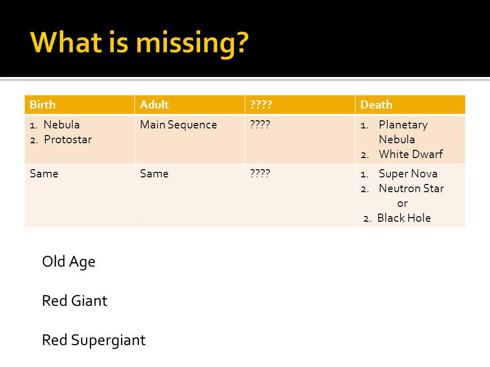 BirthAdult????Death 1. Nebula 2. Protostar Main Sequence????1.Planetary Nebula 2.White Dwarf Same ????1.Super Nova 2.Neutron Star or 2. Black Hole Old