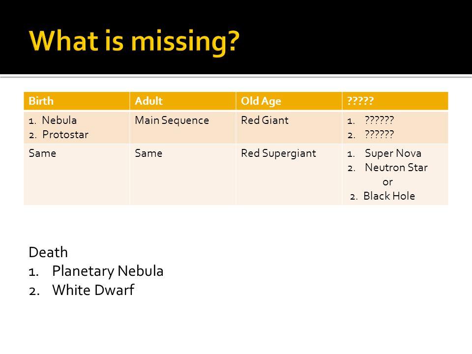 BirthAdultOld Age????? 1. Nebula 2. Protostar Main SequenceRed Giant1.?????? 2.?????? Same Red Supergiant1.Super Nova 2.Neutron Star or 2. Black Hole