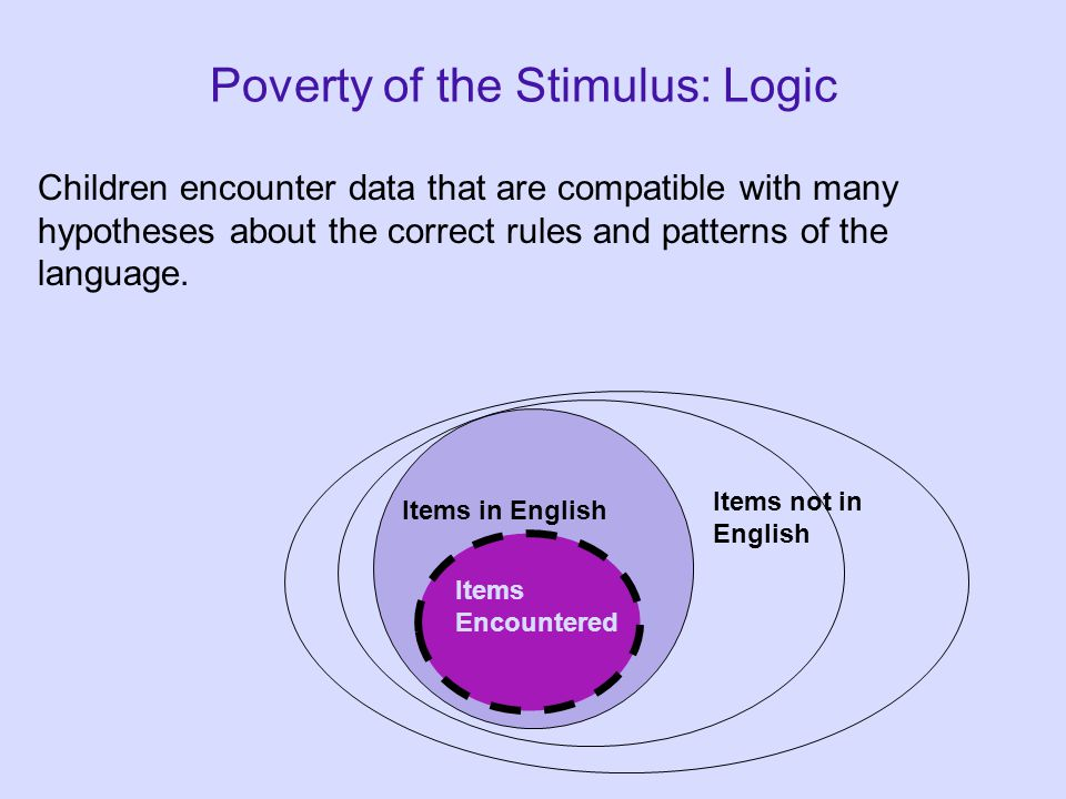 Poverty of the Stimulus: Logic Children encounter data that are compatible with many hypotheses about the correct rules and patterns of the language.