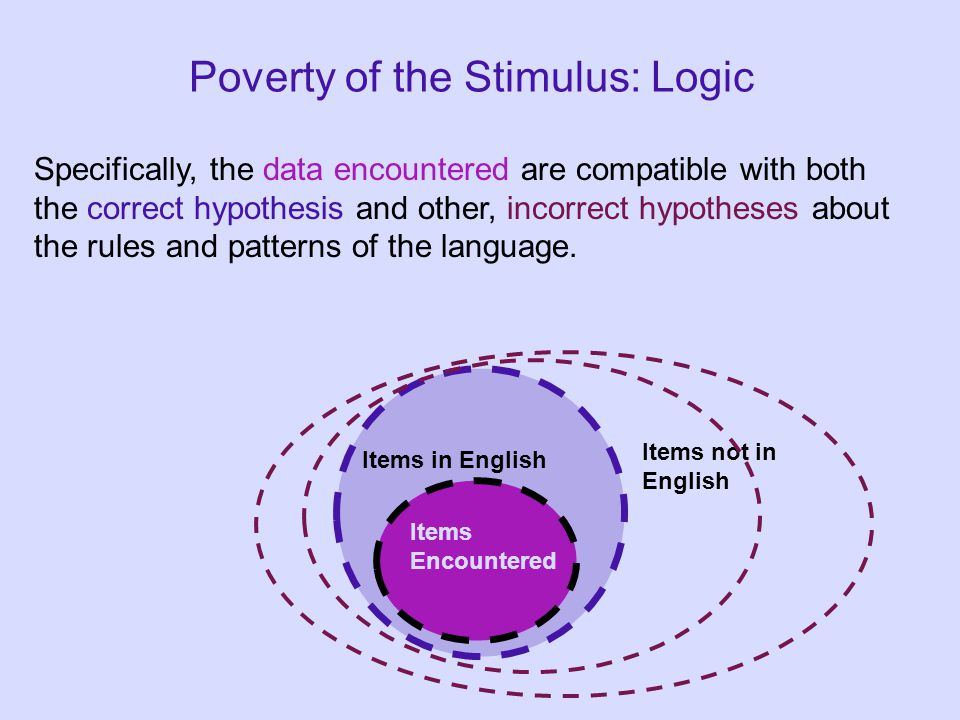 Poverty of the Stimulus: Logic Specifically, the data encountered are compatible with both the correct hypothesis and other, incorrect hypotheses about the rules and patterns of the language.
