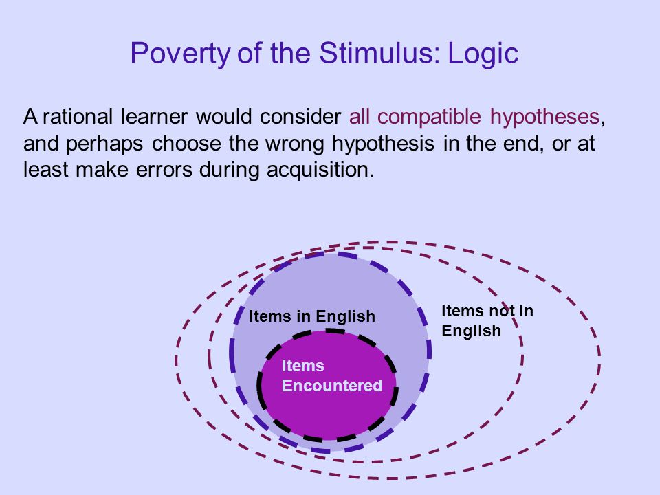 Poverty of the Stimulus: Logic A rational learner would consider all compatible hypotheses, and perhaps choose the wrong hypothesis in the end, or at least make errors during acquisition.