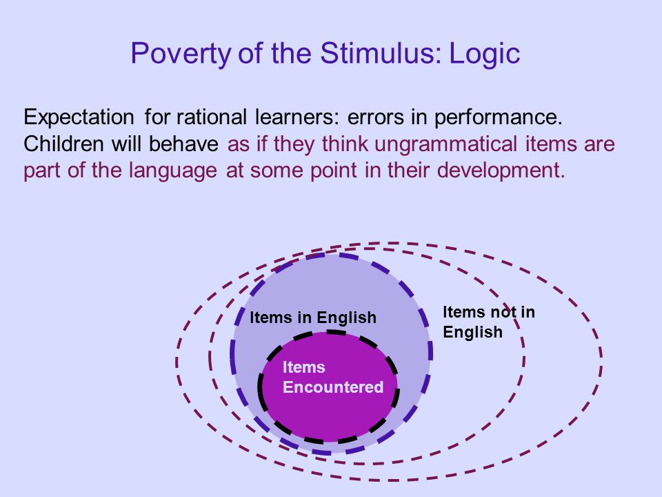 Poverty of the Stimulus: Logic Expectation for rational learners: errors in performance. Children will behave as if they think ungrammatical items are