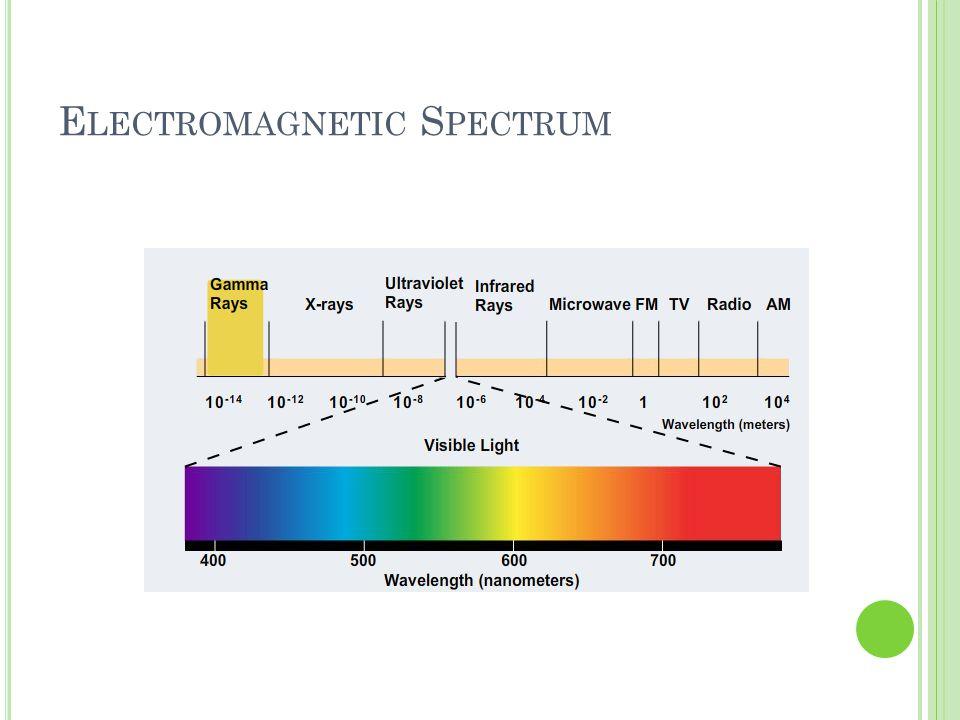 E LECTROMAGNETIC S PECTRUM