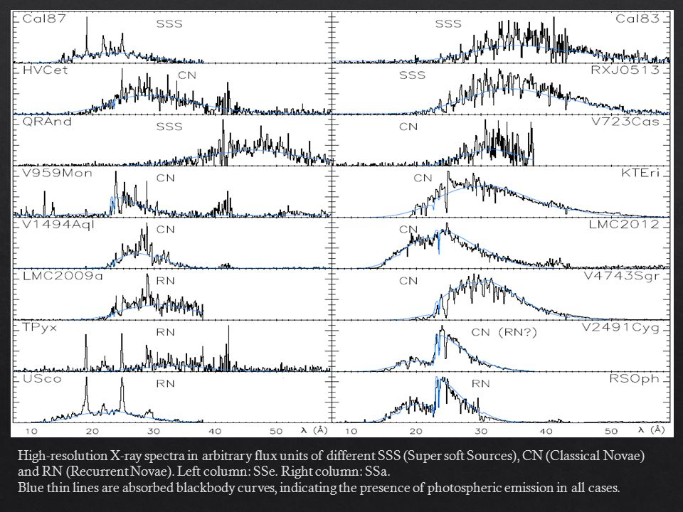 High-resolution X-ray spectra in arbitrary flux units of different SSS (Super soft Sources), CN (Classical Novae) and RN (Recurrent Novae). Left colum