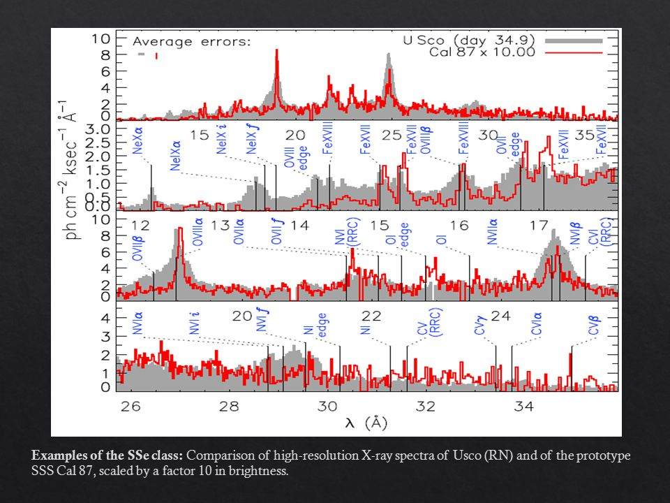 Examples of the SSe class: Comparison of high-resolution X-ray spectra of Usco (RN) and of the prototype SSS Cal 87, scaled by a factor 10 in brightness.