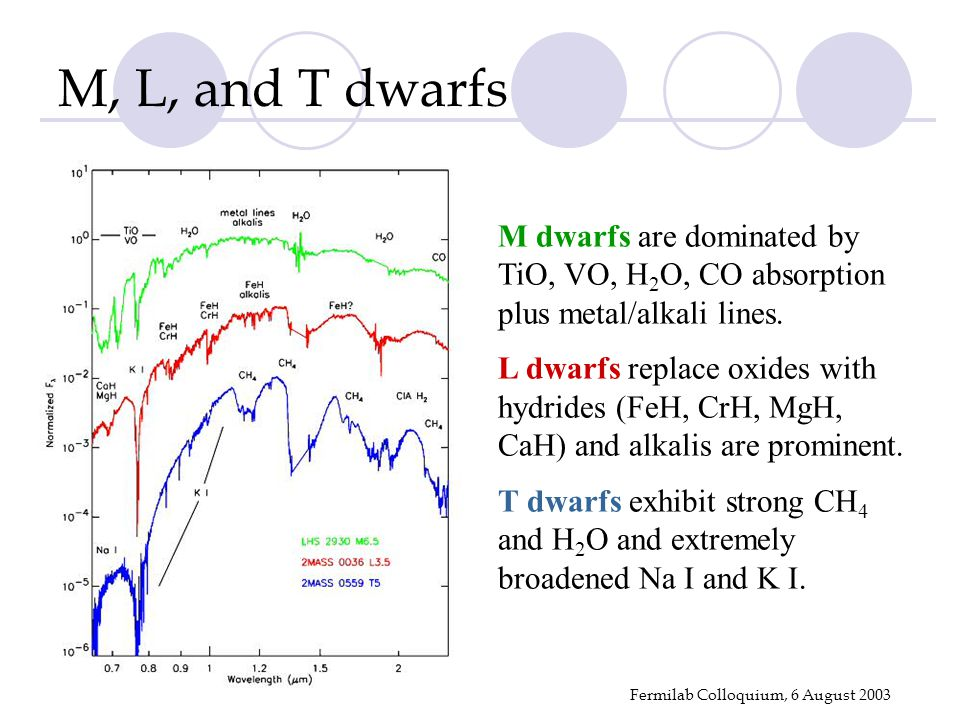 Fermilab Colloquium, 6 August 2003 M dwarfs are dominated by TiO, VO, H 2 O, CO absorption plus metal/alkali lines.