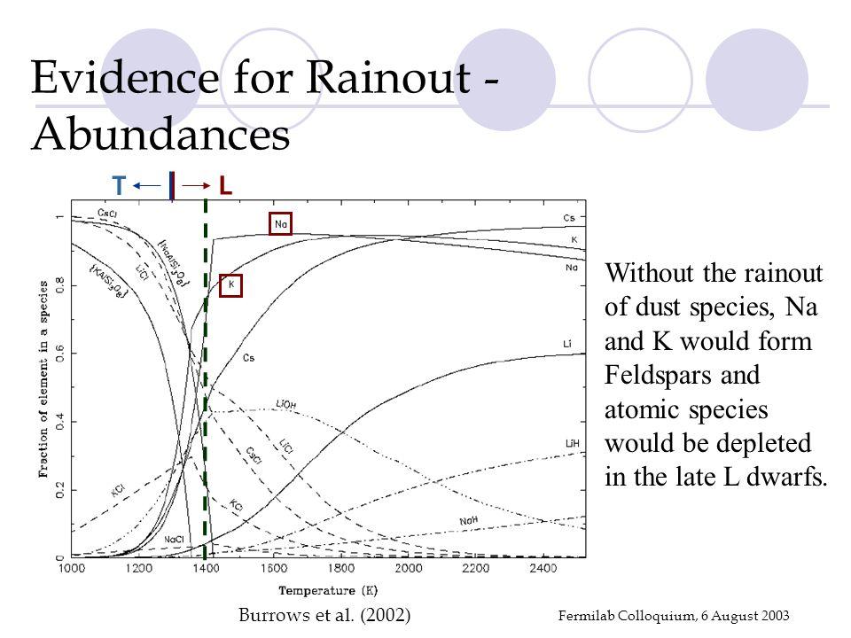 Fermilab Colloquium, 6 August 2003 Burrows et al.