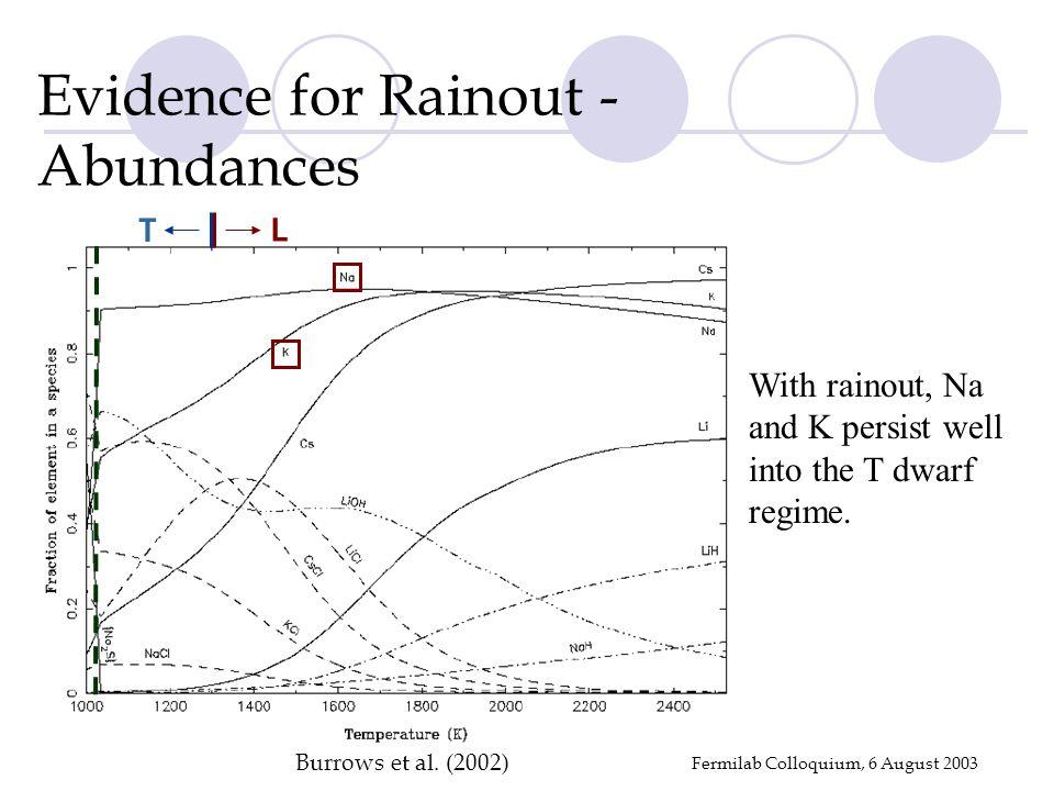 Fermilab Colloquium, 6 August 2003 Evidence for Rainout - Abundances Burrows et al.