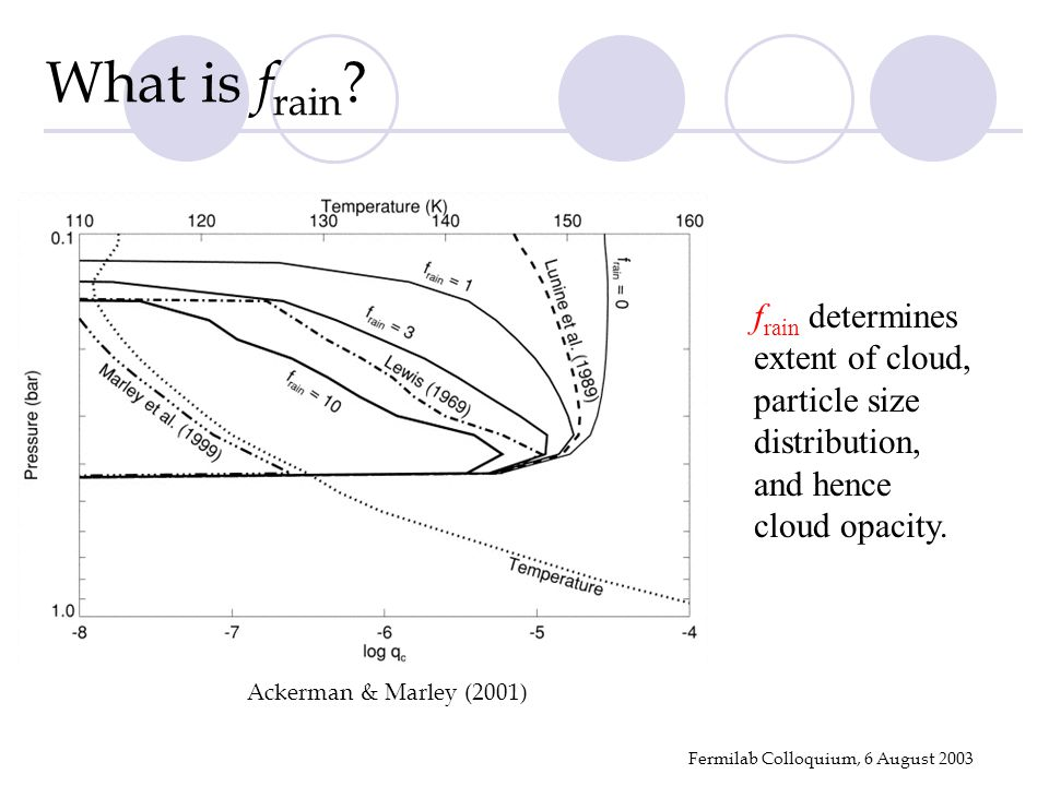 Fermilab Colloquium, 6 August 2003 Ackerman & Marley (2001) f rain determines extent of cloud, particle size distribution, and hence cloud opacity. Wh