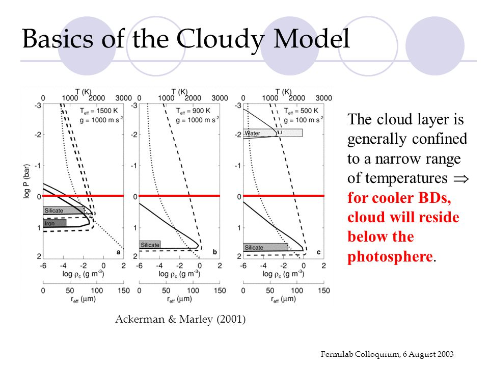 Fermilab Colloquium, 6 August 2003 Ackerman & Marley (2001) Basics of the Cloudy Model The cloud layer is generally confined to a narrow range of temp