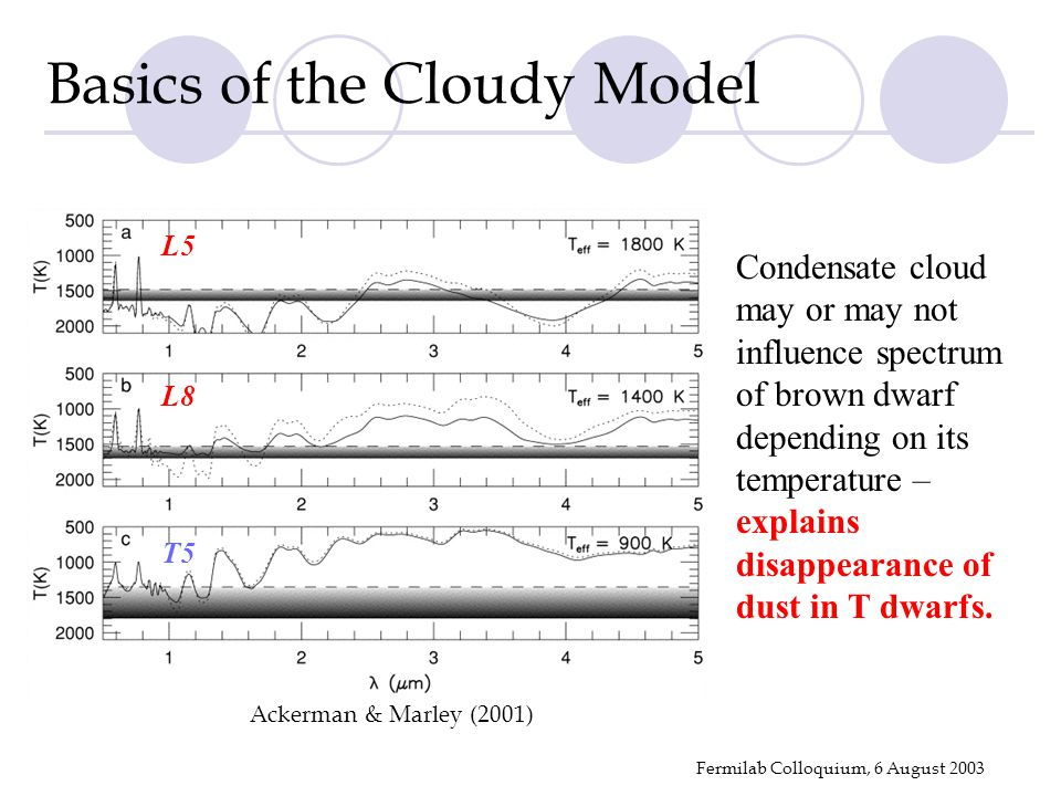 Fermilab Colloquium, 6 August 2003 Basics of the Cloudy Model Ackerman & Marley (2001) Condensate cloud may or may not influence spectrum of brown dwarf depending on its temperature – explains disappearance of dust in T dwarfs.