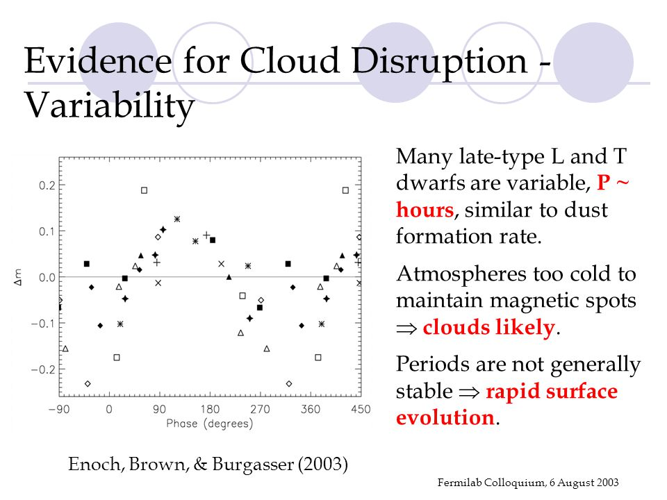 Fermilab Colloquium, 6 August 2003 Enoch, Brown, & Burgasser (2003) Evidence for Cloud Disruption - Variability Many late-type L and T dwarfs are variable, P ~ hours, similar to dust formation rate.