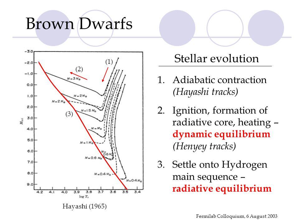 Fermilab Colloquium, 6 August 2003 Hayashi (1965) 1.Adiabatic contraction (Hayashi tracks) 2.Ignition, formation of radiative core, heating – dynamic equilibrium (Henyey tracks) 3.Settle onto Hydrogen main sequence – radiative equilibrium Stellar evolution Brown Dwarfs (1) (2) (3)