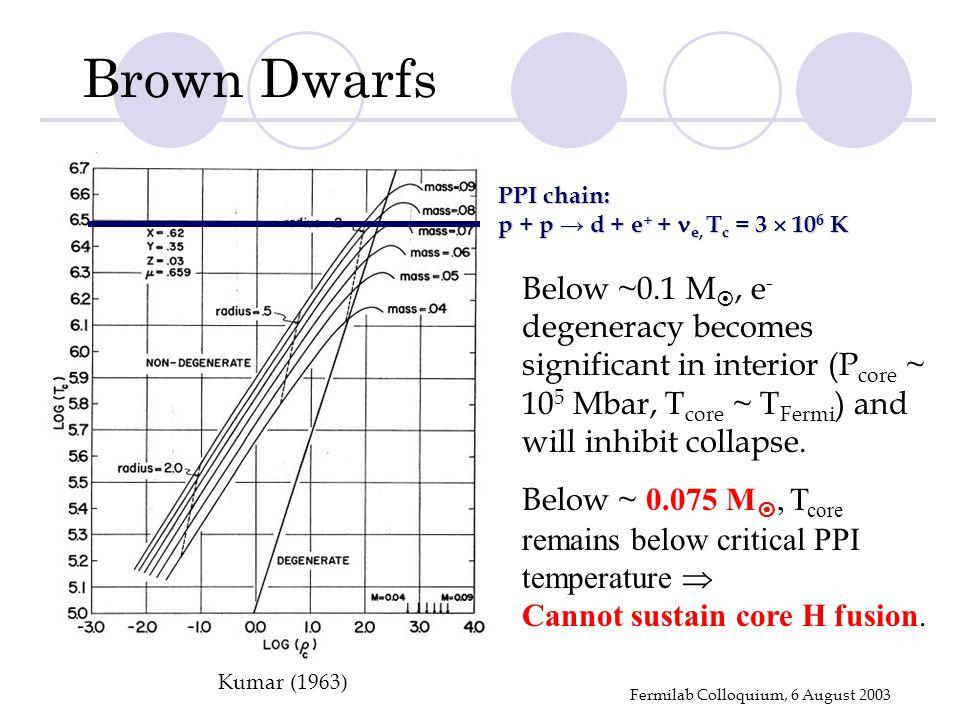 Fermilab Colloquium, 6 August 2003 PPI chain: p + p → d + e + + e, T c = 3  10 6 K Kumar (1963) Below ~0.1 M , e - degeneracy becomes significant in interior (P core ~ 10 5 Mbar, T core ~ T Fermi ) and will inhibit collapse.