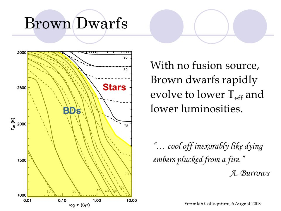 Fermilab Colloquium, 6 August 2003 With no fusion source, Brown dwarfs rapidly evolve to lower T eff and lower luminosities. 1020 30 4050 60 70 75 80