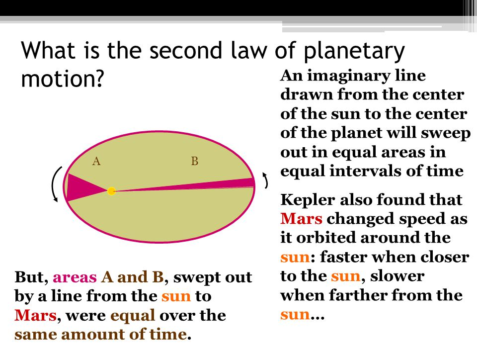 What is the third law of planetary motion.