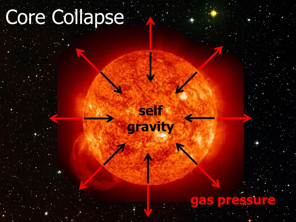 self gravity gas pressure Core Collapse
