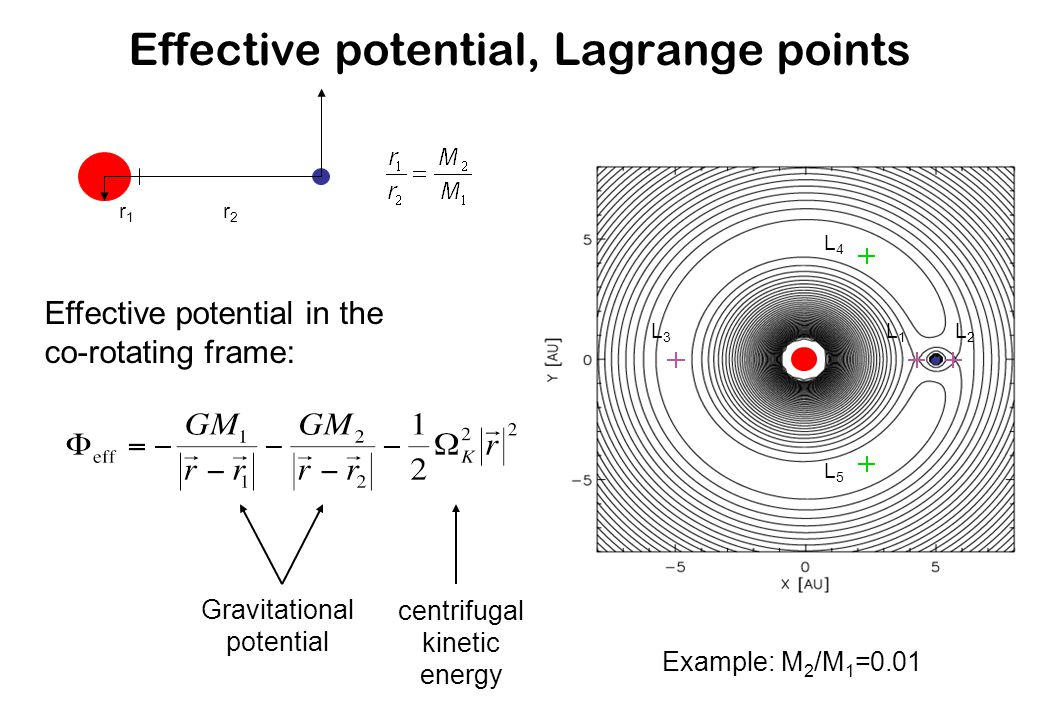 Effective potential, Lagrange points r1r1 r2r2 Effective potential in the co-rotating frame: Example: M 2 /M 1 =0.01 L1L1 L2L2 L3L3 L4L4 L5L5 centrifugal kinetic energy Gravitational potential