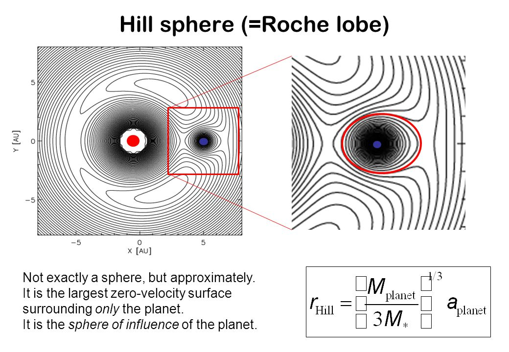 Not exactly a sphere, but approximately. It is the largest zero-velocity surface surrounding only the planet. It is the sphere of influence of the pla