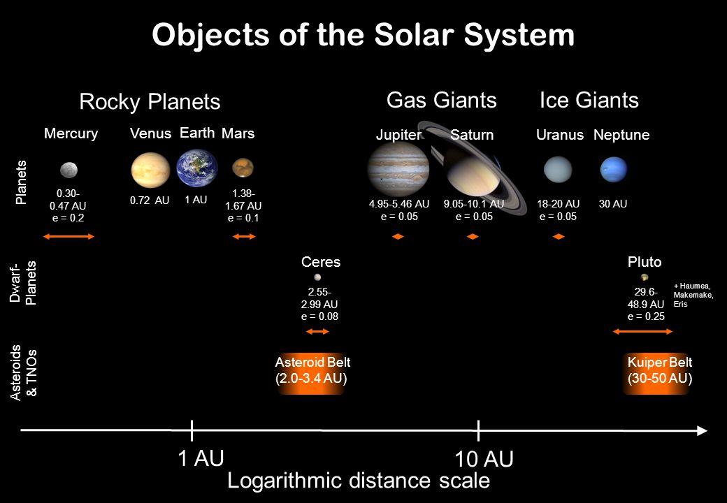 Objects of the Solar System Kuiper Belt (30-50 AU) 10 AU 1 AU Earth Mars 1 AU 1.38- 1.67 AU e = 0.1 0.72 AU Venus 0.30- 0.47 AU e = 0.2 Asteroid Belt