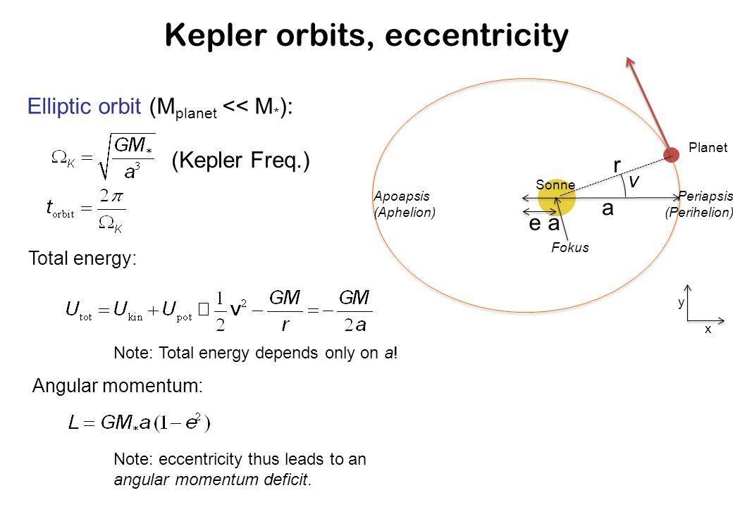 Kepler orbits, eccentricity Elliptic orbit (M planet << M * ): (Kepler Freq.) Sonne a Planet e a r Periapsis (Perihelion) Apoapsis (Aphelion) Fokus x y Total energy: Note: Total energy depends only on a.