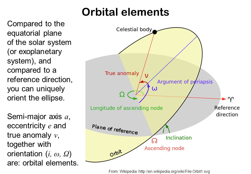 Orbital elements From: Wikipedia: http://en.wikipedia.org/wiki/File:Orbit1.svg Compared to the equatorial plane of the solar system (or exoplanetary system), and compared to a reference direction, you can uniquely orient the ellipse.