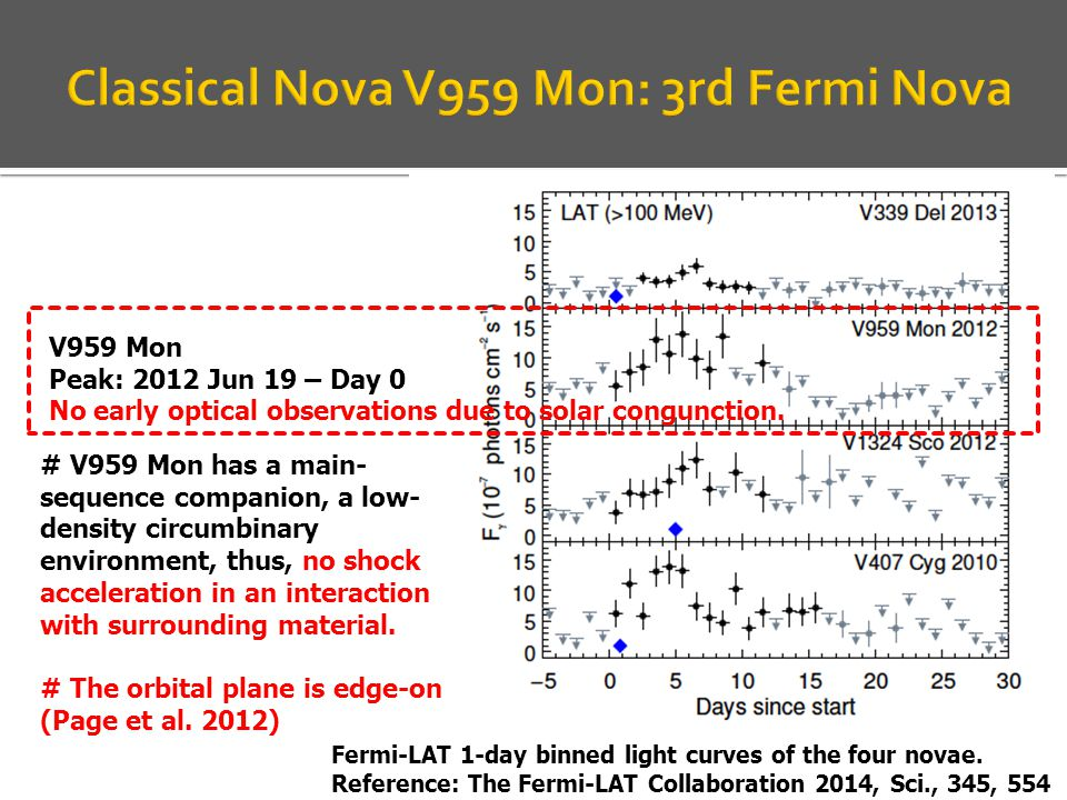 Fermi-LAT 1-day binned light curves of the four novae.