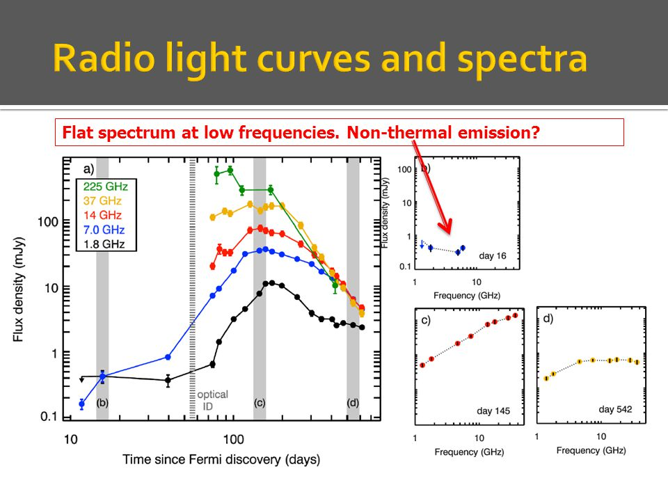 JVLA multi-frequency radio light curves (Chomiuk in Stella Novae: Past and Future Decades) Assuming t=0 on June 22 2012 Flat spectrum at low frequencies.