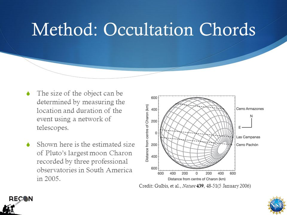 Method: Occultation Chords  The size of the object can be determined by measuring the location and duration of the event using a network of telescopes.