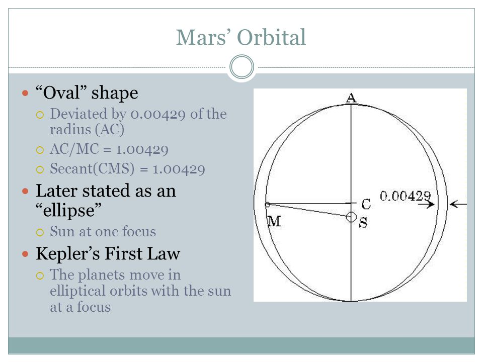 Mars' Orbital Oval shape  Deviated by 0.00429 of the radius (AC)  AC/MC = 1.00429  Secant(CMS) = 1.00429 Later stated as an ellipse  Sun at one focus Kepler's First Law  The planets move in elliptical orbits with the sun at a focus