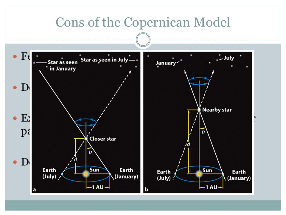 Cons of the Copernican Model Features more epicycles than Ptolemaic system Does not completely eliminate equants Expands the universe to account for lack of stellar parallax Deconstructs Aristotelian physics
