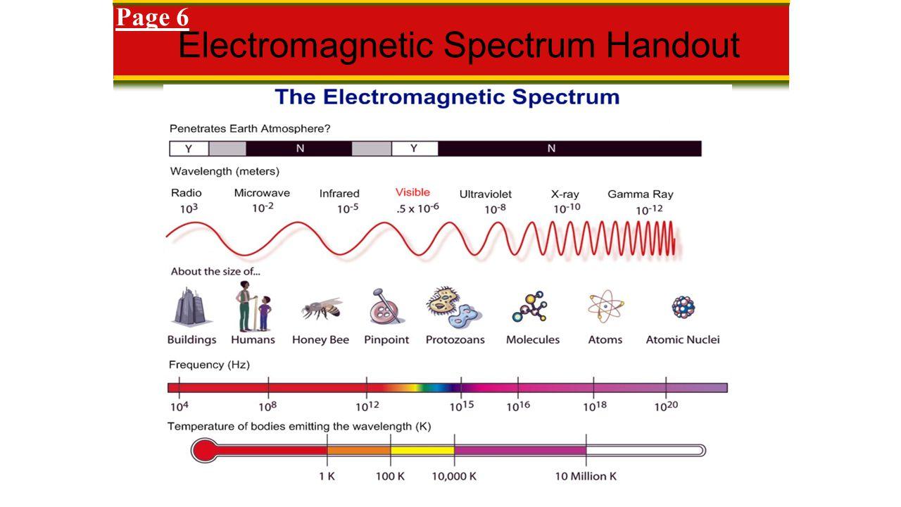 Electromagnetic Spectrum Handout Page 6